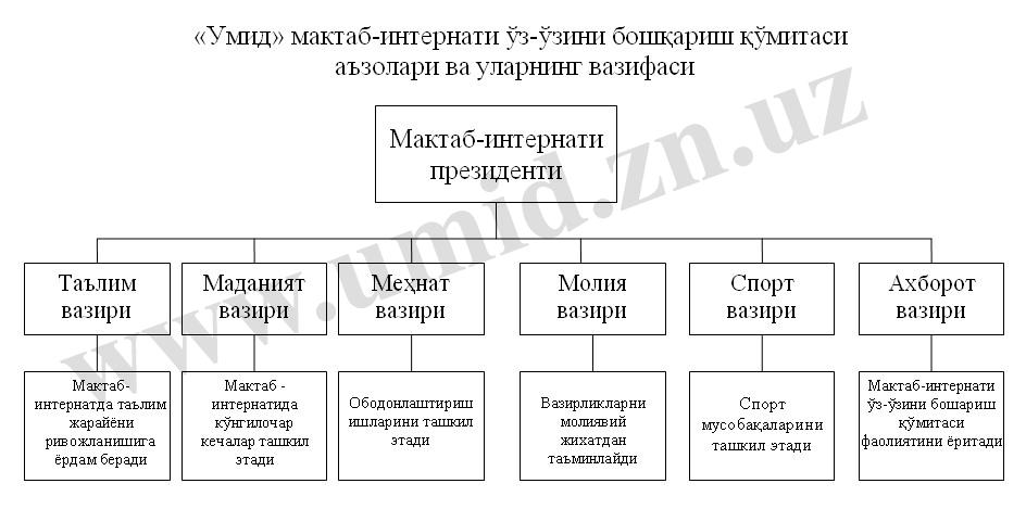 Ўз-ўзини бошқариш қўмитаси