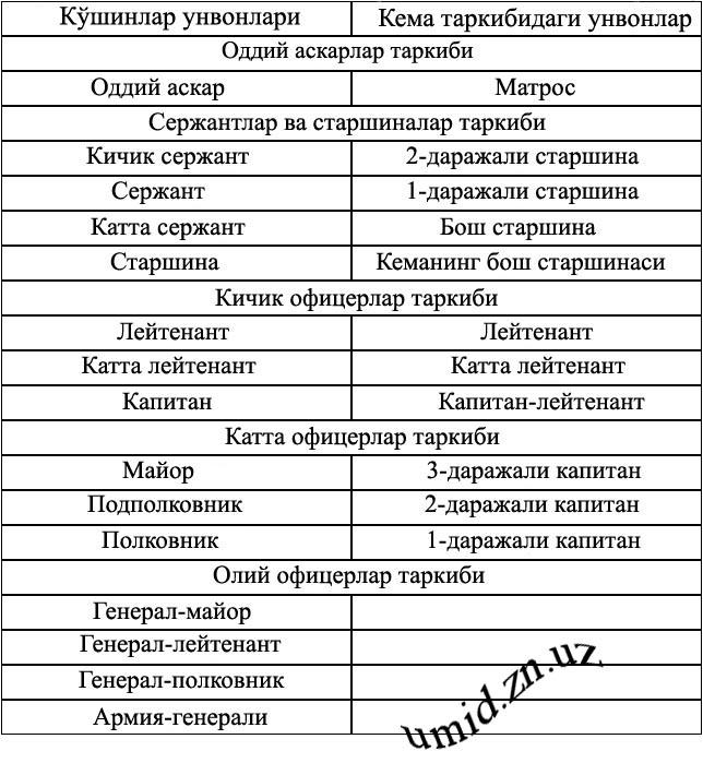 унвонлар
