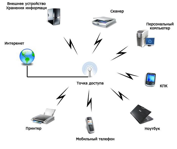 Wi-Fi тармоқ ишлаш принципи